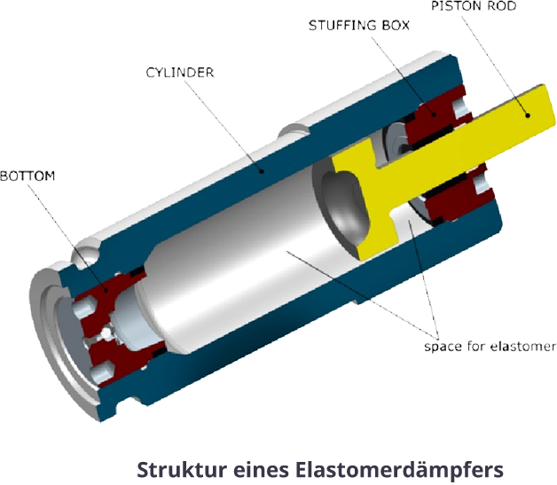 Structure-of-elastomer-shock-absorber2015de (1)